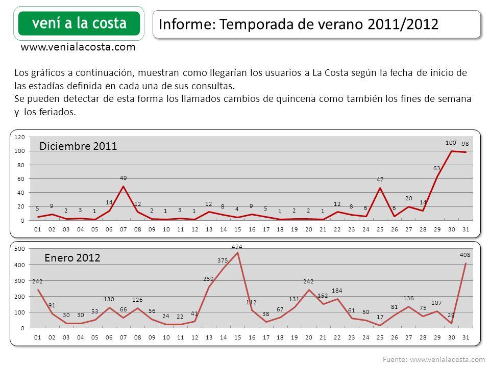 Fuente: www.venialacosta.com www.venialacosta.com Informe: Temporada de verano 2011/2012 Los gráficos a continuación, muestran como llegarían los usuarios a La Costa según la fecha de inicio de las estadías definida en cada una de sus consultas.