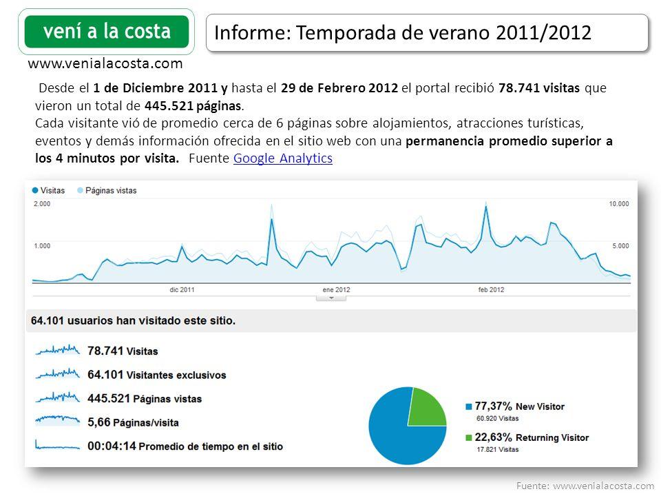 Fuente: www.venialacosta.com www.venialacosta.com Informe: Temporada de verano 2011/2012 Desde el 1 de Diciembre 2011 y hasta el 29 de Febrero 2012 el portal recibió 78.741 visitas que vieron un total de 445.521 páginas.