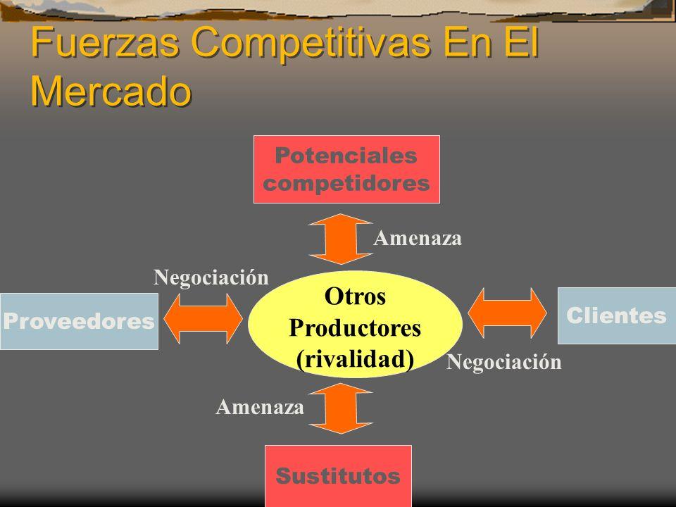 Fuerzas Competitivas En El Mercado Otros Productores (rivalidad) Proveedores Sustitutos Potenciales competidores Clientes Amenaza Negociación