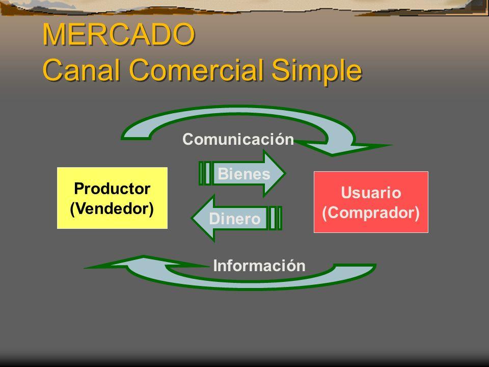 MERCADO Canal Comercial Simple Productor (Vendedor) Usuario (Comprador) Bienes Dinero Comunicación Información