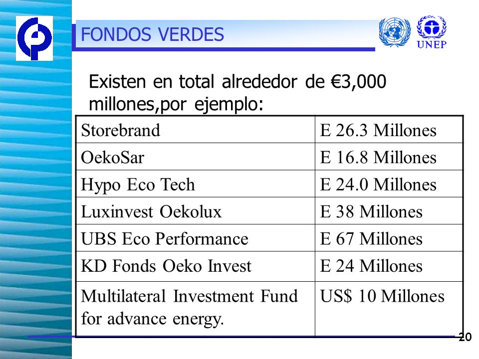 20 StorebrandE 26.3 Millones OekoSarE 16.8 Millones Hypo Eco TechE 24.0 Millones Luxinvest OekoluxE 38 Millones UBS Eco PerformanceE 67 Millones KD Fonds Oeko InvestE 24 Millones Multilateral Investment Fund for advance energy.
