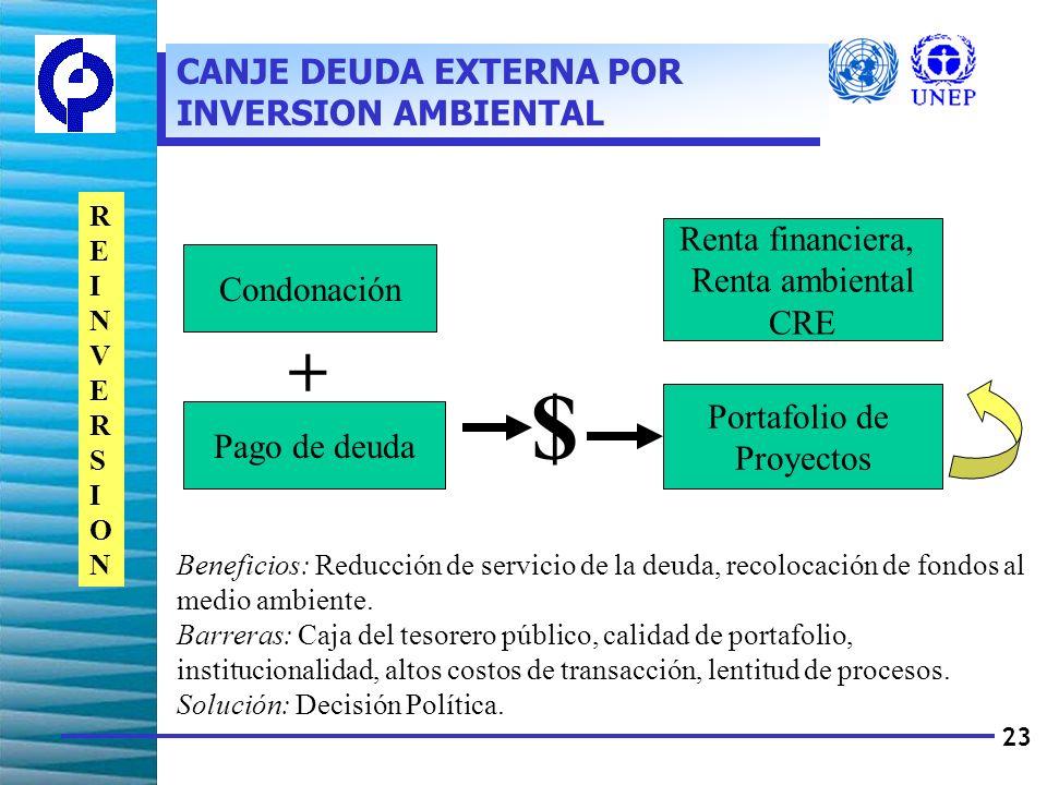 23 Condonación Pago de deuda $ Portafolio de Proyectos Renta financiera, Renta ambiental CRE + REINVERSIONREINVERSION Beneficios: Reducción de servicio de la deuda, recolocación de fondos al medio ambiente.