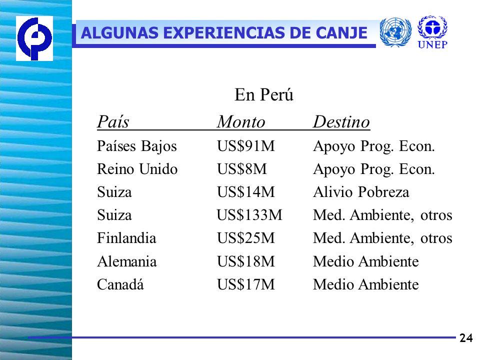 24 En Perú PaísMontoDestino Países BajosUS$91MApoyo Prog.