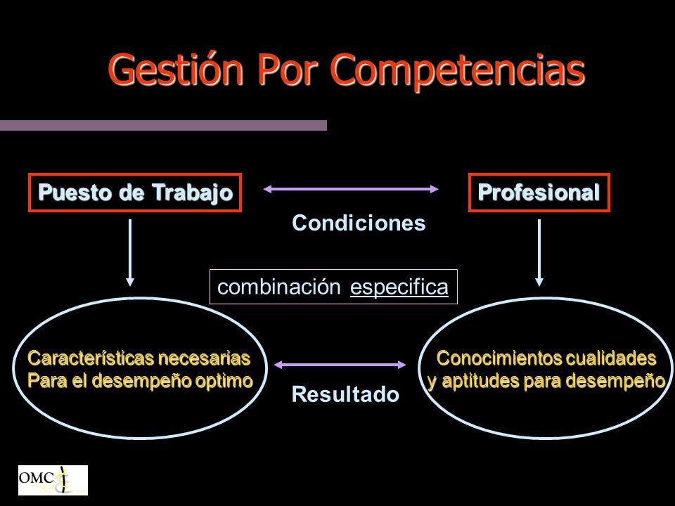 Gestión Por Competencias Puesto de Trabajo Características necesarias Para el desempeño optimo Conocimientos cualidades y aptitudes para desempeño Profesional Condiciones Resultado combinación especifica