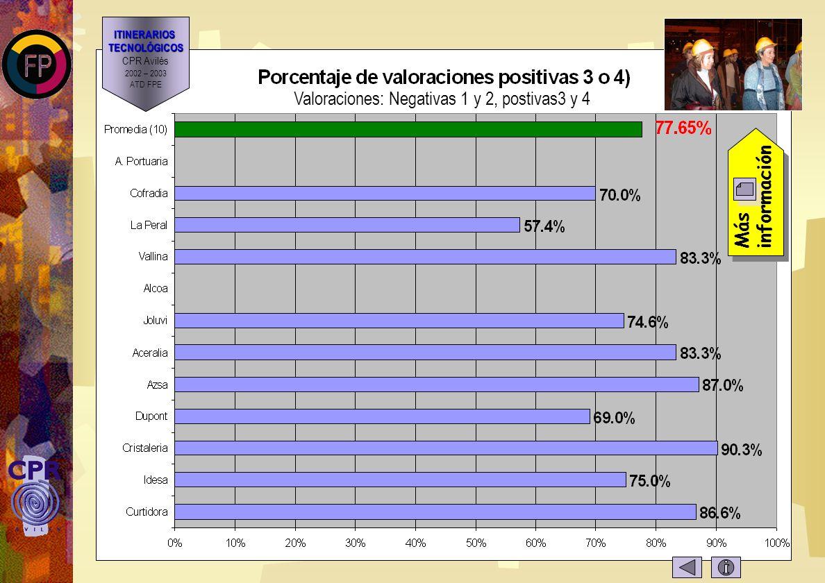Valoraciones estadísticas Más información Se valora: AGOGIDA ATENCIÓN CONOCIMIENTOS CONTACTOS Valoraciones del 1 al 4