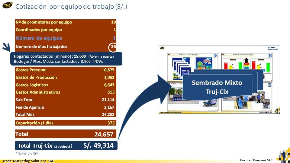 Cuenta : Dinaperú SAC Trade Marketing Solutions SAC Cotización por equipo de trabajo (S/.) * No incluye IGV Hogares contactados (mínimo) : 15,600 (Abren la puerta) Bodegas / Ptos.
