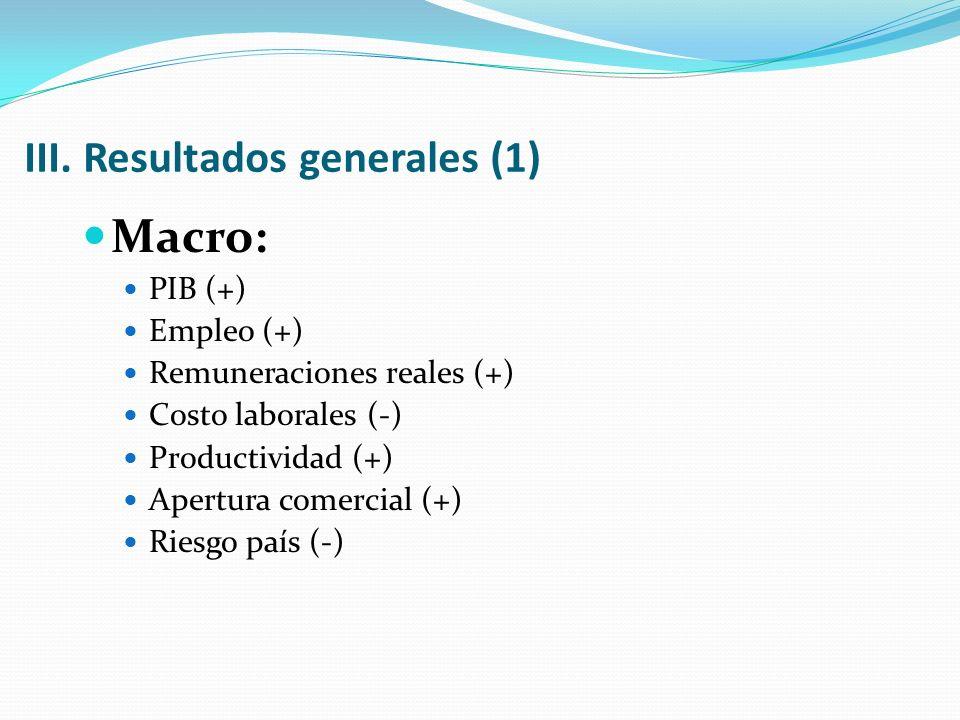 III. Resultados generales (1) Macro: PIB (+) Empleo (+) Remuneraciones reales (+) Costo laborales (-) Productividad (+) Apertura comercial (+) Riesgo