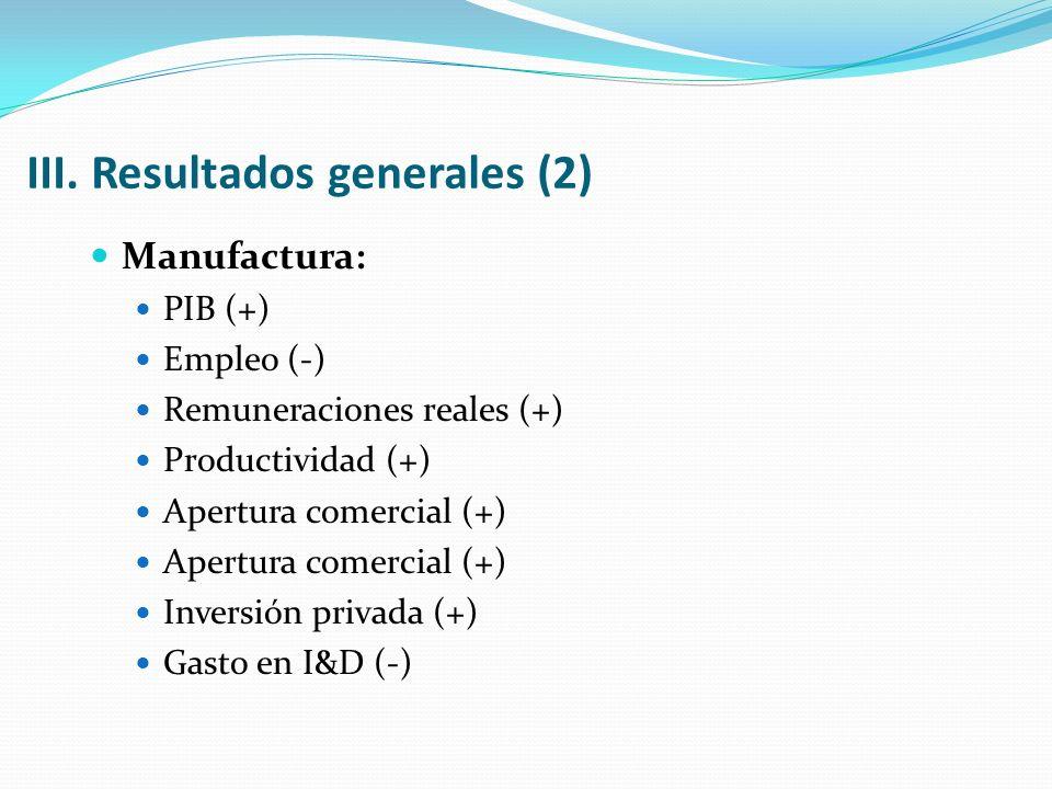 III. Resultados generales (2) Manufactura: PIB (+) Empleo (-) Remuneraciones reales (+) Productividad (+) Apertura comercial (+) Inversión privada (+)