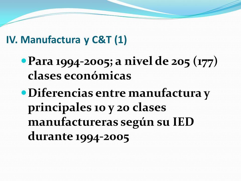 IV. Manufactura y C&T (1) Para 1994-2005; a nivel de 205 (177) clases económicas Diferencias entre manufactura y principales 10 y 20 clases manufactur