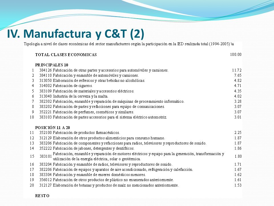 IV. Manufactura y C&T (2)