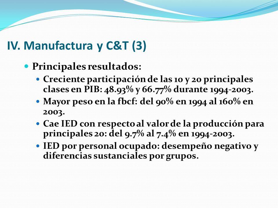 IV. Manufactura y C&T (3) Principales resultados: Creciente participación de las 10 y 20 principales clases en PIB: 48.93% y 66.77% durante 1994-2003.