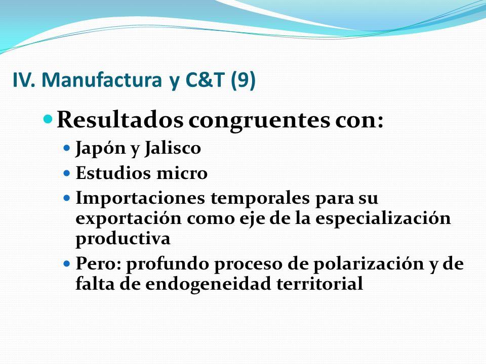 IV. Manufactura y C&T (9) Resultados congruentes con: Japón y Jalisco Estudios micro Importaciones temporales para su exportación como eje de la espec