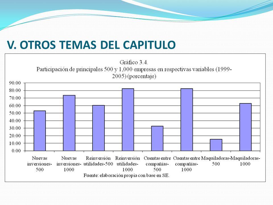 V. OTROS TEMAS DEL CAPITULO