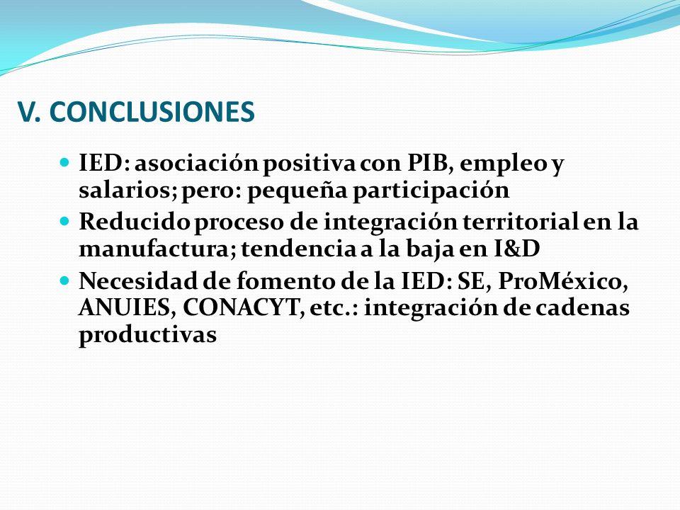 V. CONCLUSIONES IED: asociación positiva con PIB, empleo y salarios; pero: pequeña participación Reducido proceso de integración territorial en la man