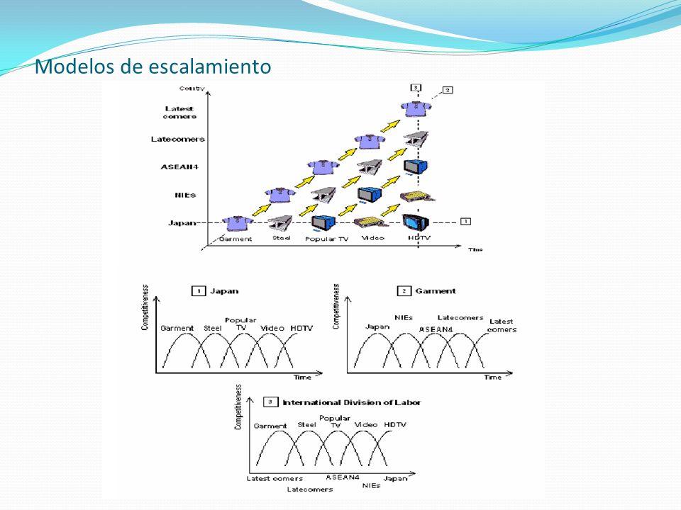 Modelos de escalamiento