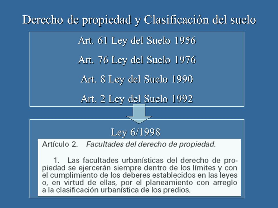 Derecho de propiedad y Clasificación del suelo Ley 6/1998 Art. 61 Ley del Suelo 1956 Art. 76 Ley del Suelo 1976 Art. 8 Ley del Suelo 1990 Art. 2 Ley d