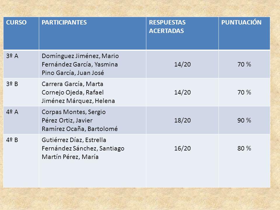 CURSOPARTICIPANTESRESPUESTAS ACERTADAS PUNTUACIÓN 3º ADomínguez Jiménez, Mario Fernández García, Yasmina Pino García, Juan José 14/2070 % 3º BCarrera