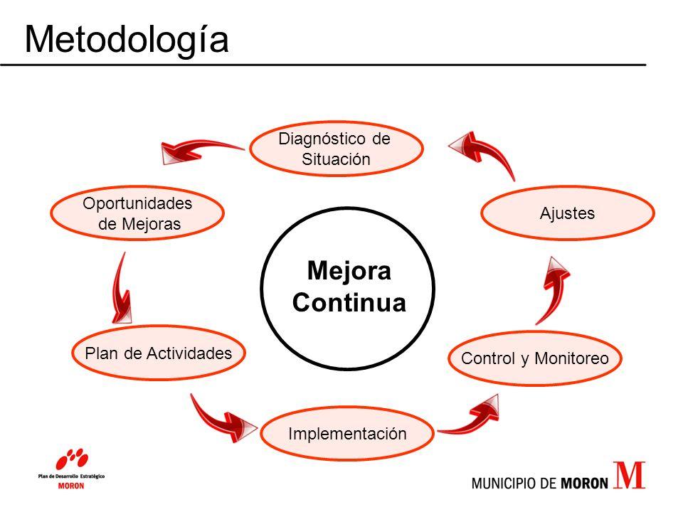 Metodología Oportunidades de Mejoras Plan de Actividades Implementación Control y Monitoreo Ajustes Mejora Continua Diagnóstico de Situación