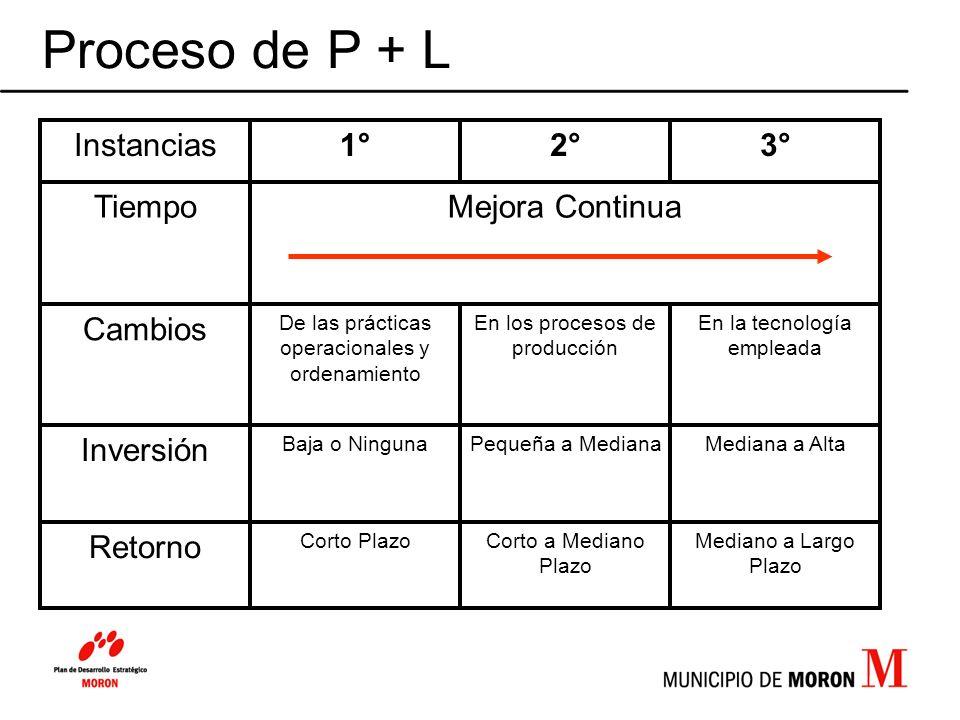 Proceso de P + L Mediano a Largo Plazo Corto a Mediano Plazo Corto Plazo Retorno Mediana a AltaPequeña a MedianaBaja o Ninguna Inversión En la tecnolo