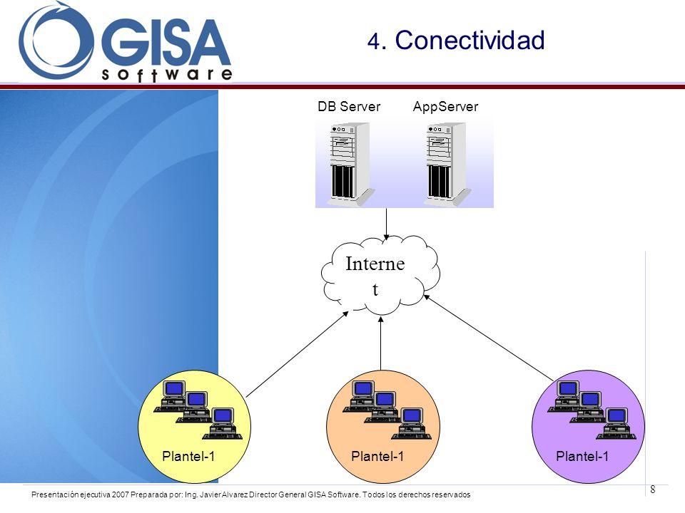 8 Presentación ejecutiva 2007 Preparada por: Ing. Javier Alvarez Director General GISA Software. Todos los derechos reservados 4. Conectividad DB Serv