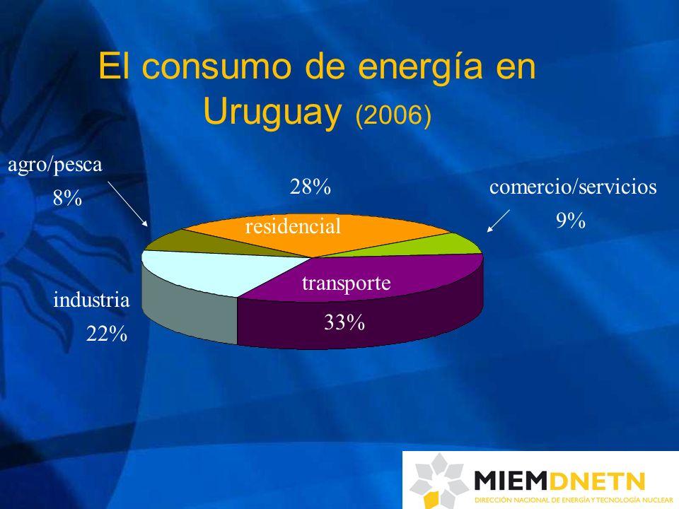 El consumo de energía en Uruguay (2006) transporte 33% residencial industria 28% 22% comercio/servicios agro/pesca 9% 8%