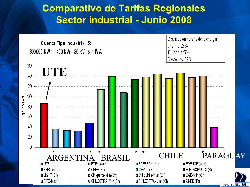 Comparativo de Tarifas Regionales Sector industrial - Junio 2008 ARGENTINABRASIL CHILEPARAGUAY UTE