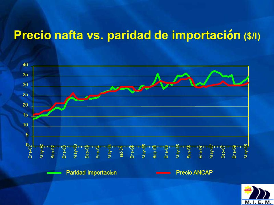Precio nafta vs. paridad de importaci ó n ($/l) 0 5 10 15 20 25 30 35 40 Ene-02 May-02 Sep-02Ene-03 May-03 Sep-03Ene-04 May-04 set-04 Ene-05 May-05 Se