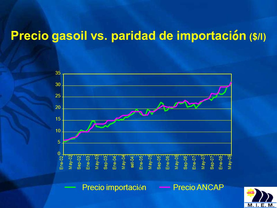 Precio gasoil vs. paridad de importaci ó n ($/l) 0 5 10 15 20 25 30 35 Ene-02 May-02 Sep-02Ene-03 May-03 Sep-03Ene-04 May-04 set-04 Ene-05 May-05 Sep-