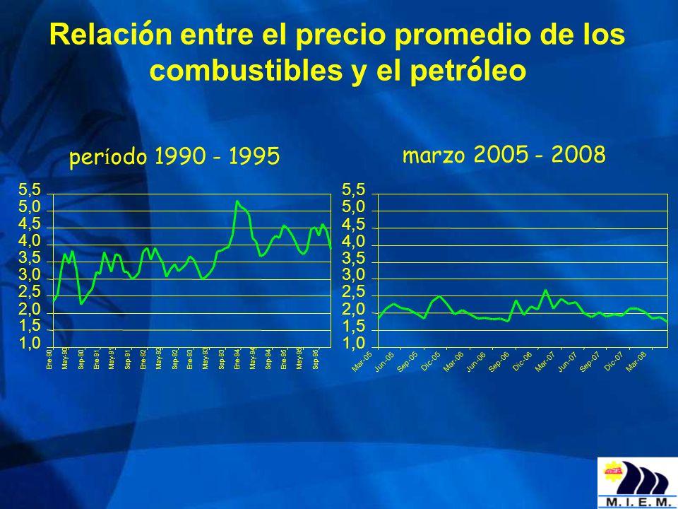 Relaci ó n entre el precio promedio de los combustibles y el petr ó leo marzo 2005 - 2008 1,0 1,5 2,0 2,5 3,0 3,5 4,0 4,5 5,0 5,5 Mar-05 Jun-05 Sep-05