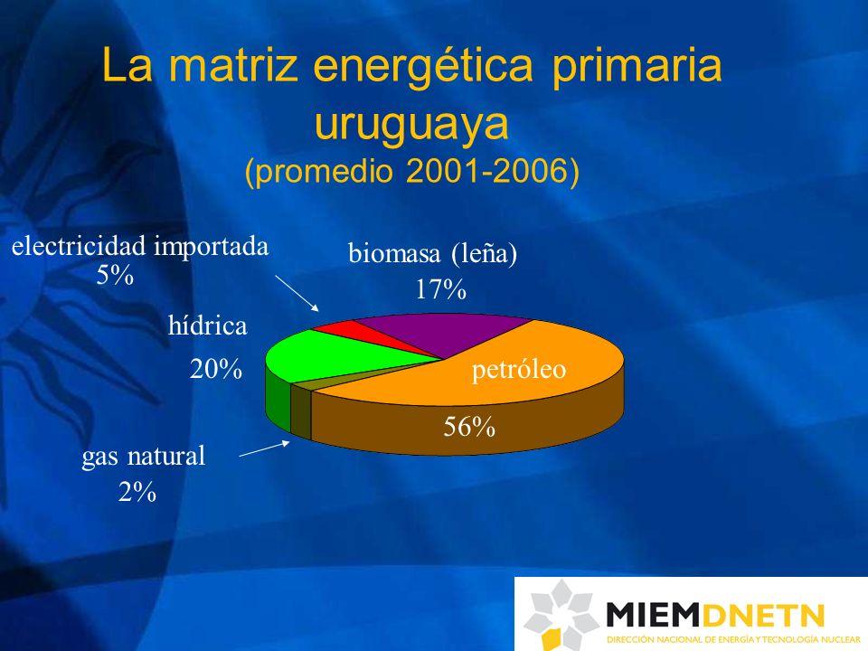 La matriz energética primaria uruguaya (promedio 2001-2006) petróleo 56% biomasa (leña) 17% electricidad importada hídrica gas natural 5% 20% 2%