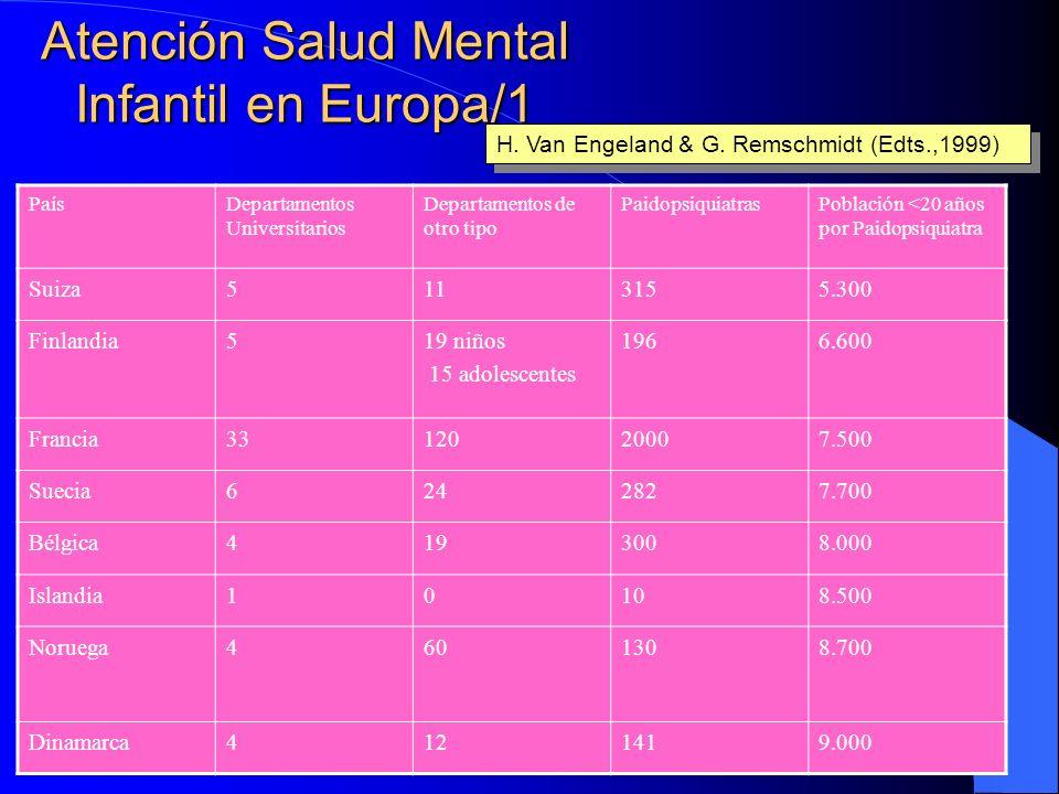 Mejora Continua de Calidad en SMI-J: Proceso roto de la Reforma Etapas para el proceso de reforma de la asistencia psiquiátrica Etapa 0: Psiquiatría a