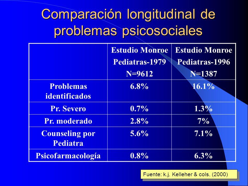 ¿Quién da más? 84-94%: * Comorbilidad? * Deficiente capacidad de discriminación? * Deficiencias metodológicas? TCA: 1-2% TC: 2-3% T. Depresivos: 8-10%