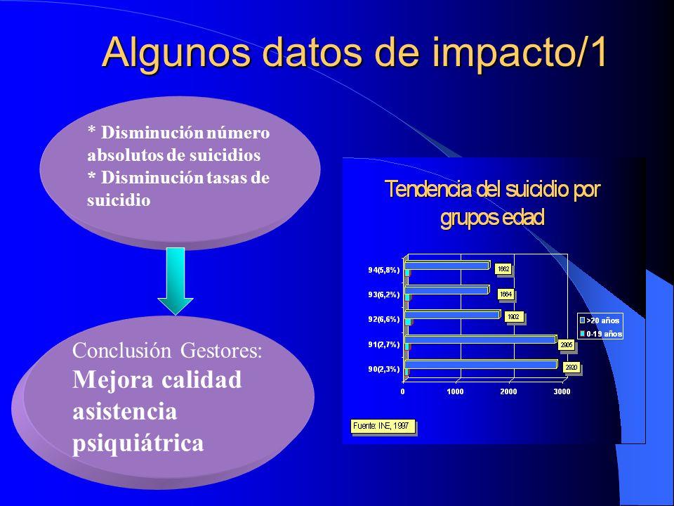 Comparación longitudinal de problemas psicosociales Estudio Monroe Pediatras-1979 N=9612 Estudio Monroe Pediatras-1996 N=1387 Problemas identificados 6.8%16.1% Pr.