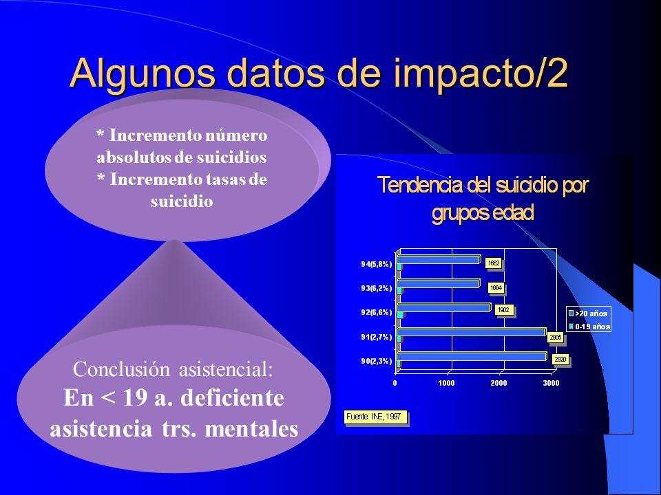 Algunos datos de impacto/1 * Disminución número absolutos de suicidios * Disminución tasas de suicidio Conclusión Gestores: Mejora calidad asistencia psiquiátrica