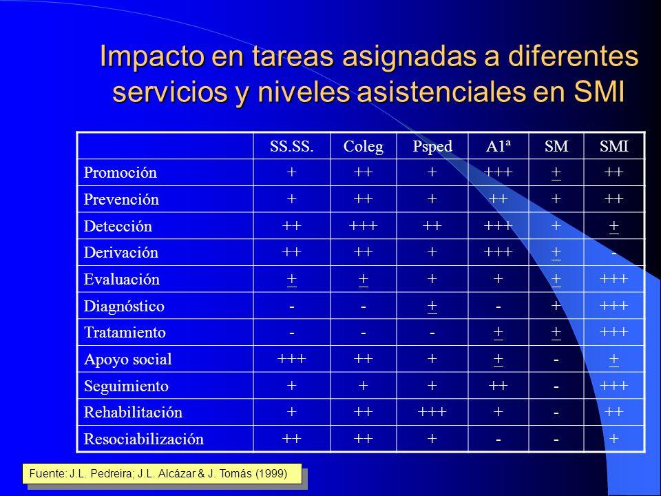 Fases de la intervención/1 Derivación Recepción Asignación Presentación Evaluación Prescripción Desarrollo Finalización