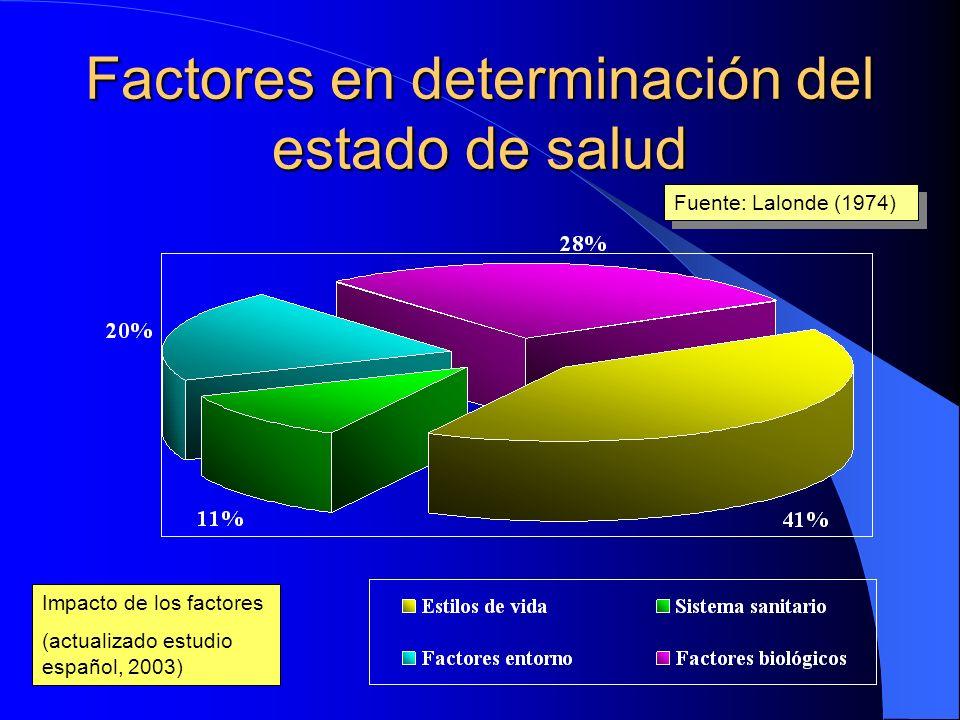 Factores en determinación del estado de salud Impacto de los factores (actualizado estudio español, 2003) Fuente: Lalonde (1974)