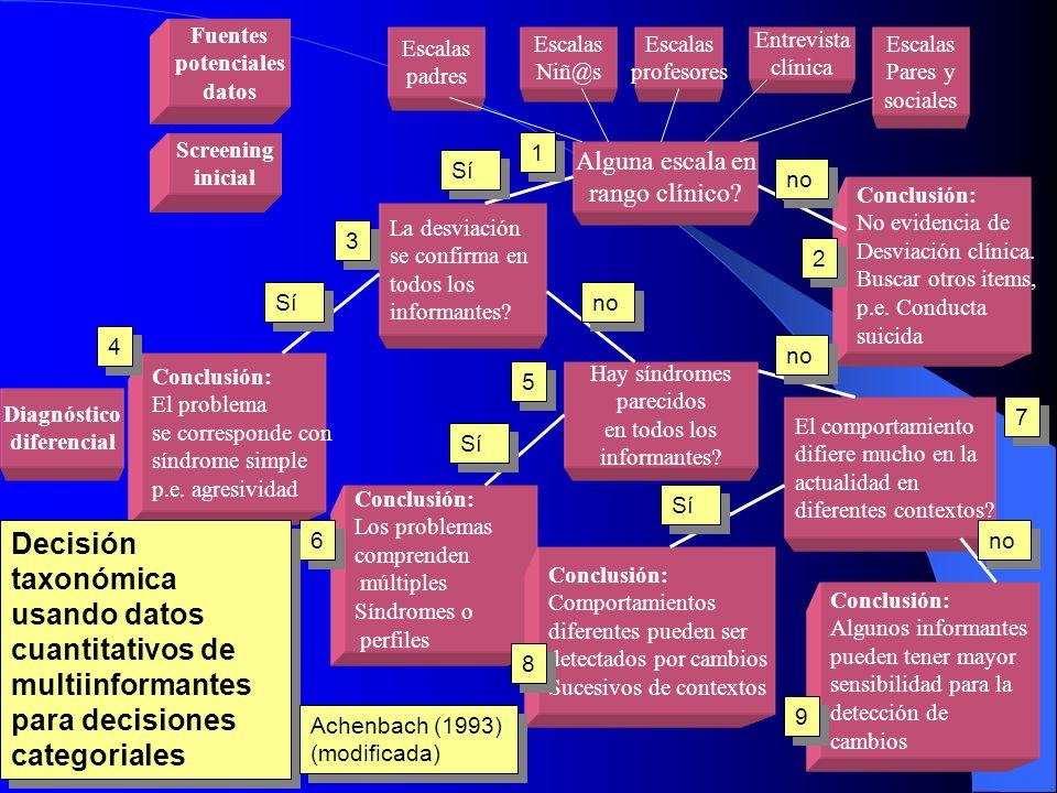 Fases de la intervención: Evaluación clínica/6 Fase fundamental y central: Componentes diferenciados del resto de la intervención Principios básicos: