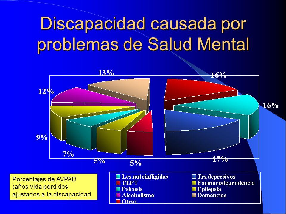 Discapacidad causada por problemas de Salud Mental Porcentajes de AVPAD (años vida perdidos ajustados a la discapacidad