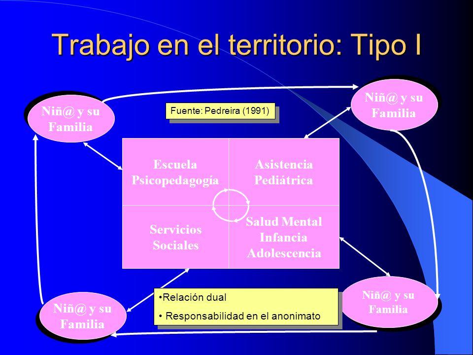 El proceso de contención en la intervención psicosocial Agente Acompañante agente Receptor Acompañante receptor Familia/Comunidad Demanda Equipo/Supervisión Fuente: García-Carbajosa; Pedreira & Fernández (1990 )