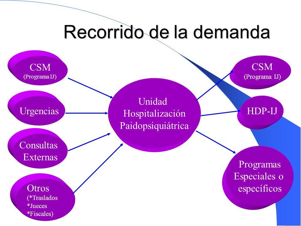 Trabajo en el territorio: Tipo II Asistencia Pediátrica Escuela Psicopedagogía Salud Mental Infancia Adolescencia Servicios Sociales Niñ@ y su Familia