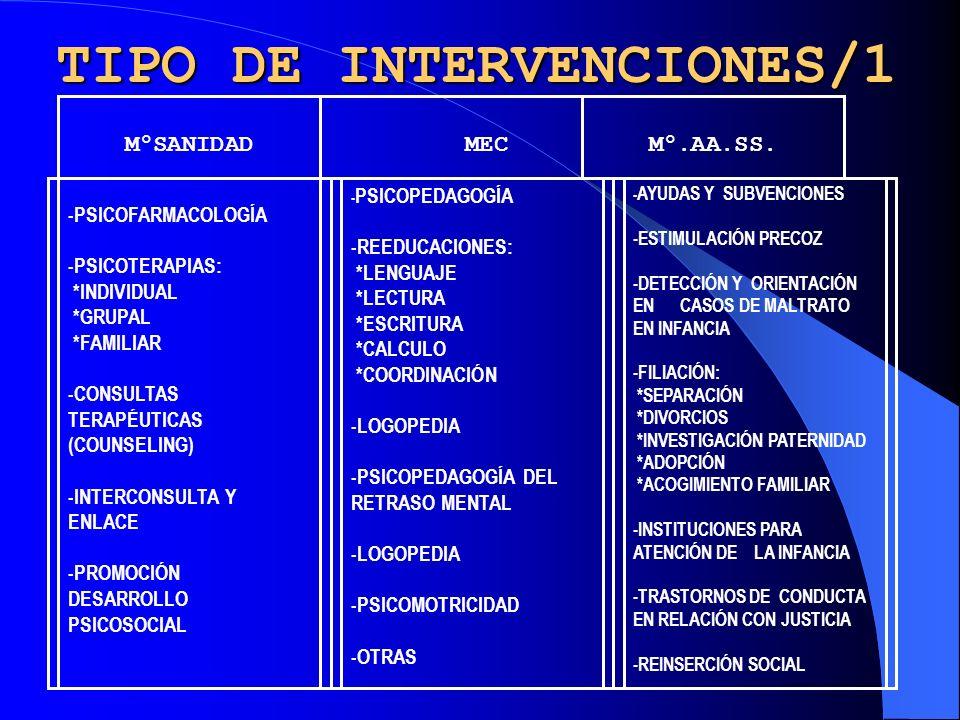 TASAS DE PREVALENCIA DE TRASTORNOS MENTALES EN LA INFANCIA POR GRUPO EXPERTOS OMS-EUROPA (1983) TIPO DE TRASTORNOS TASA ESTIMADA RETRASO MENTAL SEVERO 3 / 1.000 RETRASO MENTAL LIGERO 25 / 1.000 AUTISMO INFANTIL 3-4 / 10.000 PSICOSIS INFANTIL 4-5 / 10.000 TRASTORNOS EMOCIONALES ESPECÍFICOS INFANCIA Y ADOLESCENCIA 6 / 100 en ciudad 3 / 100 en rural EPILEPSIAS 4-8 / 1.000