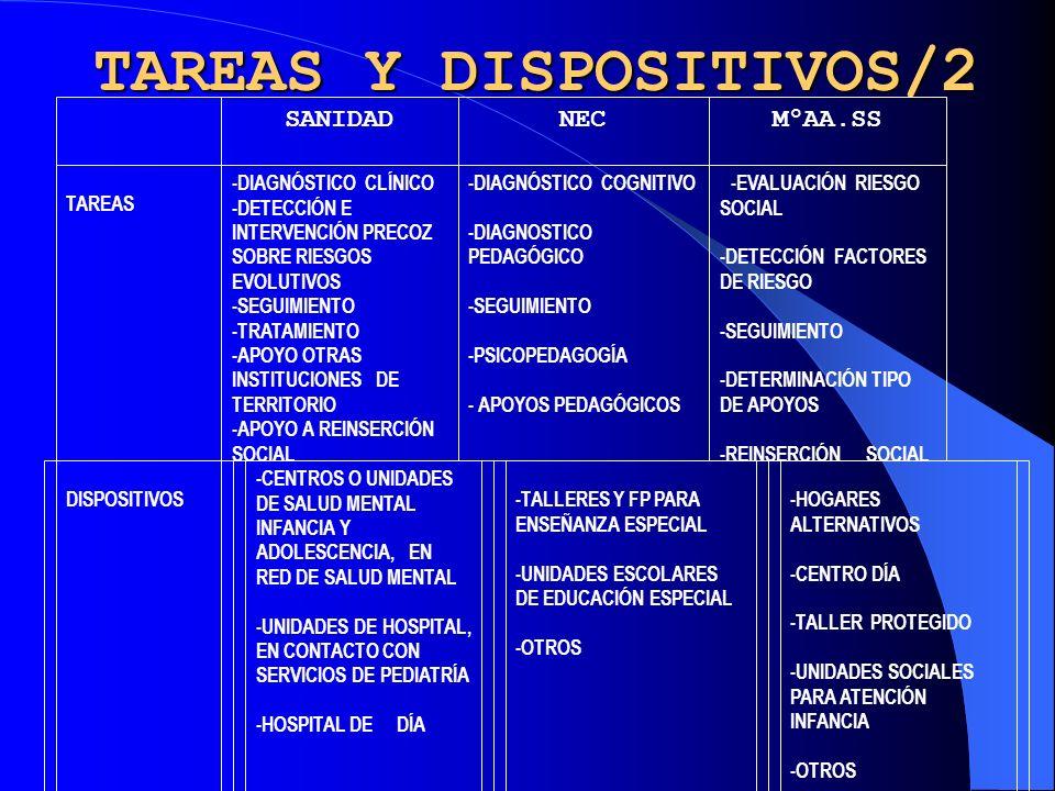 TAREAS Y DISPOSITIVOS/2 SANIDADNECMºAA.SS TAREAS -DIAGNÓSTICO CLÍNICO -DETECCIÓN E INTERVENCIÓN PRECOZ SOBRE RIESGOS EVOLUTIVOS -SEGUIMIENTO -TRATAMIENTO -APOYO OTRAS INSTITUCIONES DE TERRITORIO -APOYO A REINSERCIÓN SOCIAL -DIAGNÓSTICO COGNITIVO -DIAGNOSTICO PEDAGÓGICO -SEGUIMIENTO -PSICOPEDAGOGÍA - APOYOS PEDAGÓGICOS -EVALUACIÓN RIESGO SOCIAL -DETECCIÓN FACTORES DE RIESGO -SEGUIMIENTO -DETERMINACIÓN TIPO DE APOYOS -REINSERCIÓN SOCIAL DISPOSITIVOS -CENTROS O UNIDADES DE SALUD MENTAL INFANCIA Y ADOLESCENCIA, EN RED DE SALUD MENTAL -UNIDADES DE HOSPITAL, EN CONTACTO CON SERVICIOS DE PEDIATRÍA -HOSPITAL DE DÍA -TALLERES Y FP PARA ENSEÑANZA ESPECIAL -UNIDADES ESCOLARES DE EDUCACIÓN ESPECIAL -OTROS -HOGARES ALTERNATIVOS -CENTRO DÍA -TALLER PROTEGIDO -UNIDADES SOCIALES PARA ATENCIÓN INFANCIA -OTROS