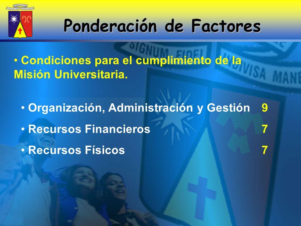 Ponderación de Factores Condiciones para el cumplimiento de la Misión Universitaria.