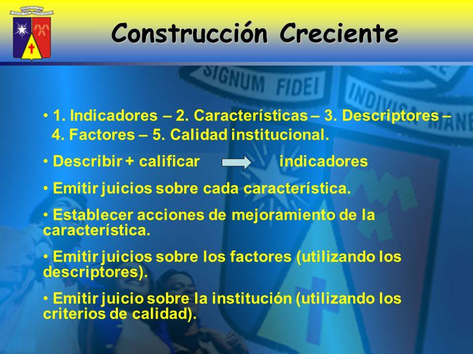 Construcción Creciente 1.Indicadores – 2. Características – 3.