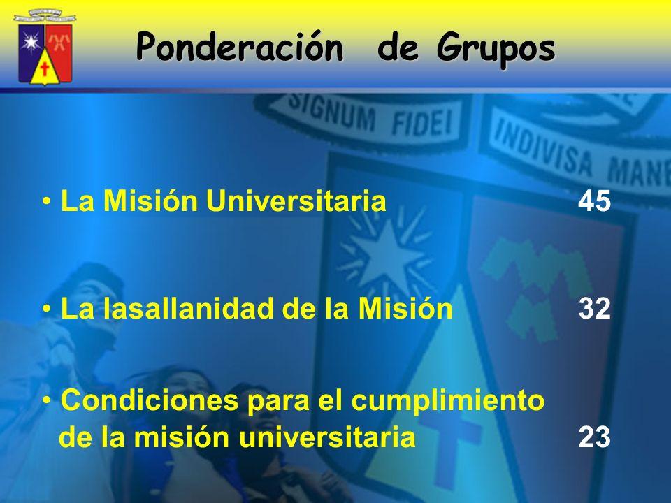 Ponderación de Grupos La Misión Universitaria 45 La lasallanidad de la Misión 32 Condiciones para el cumplimiento de la misión universitaria 23