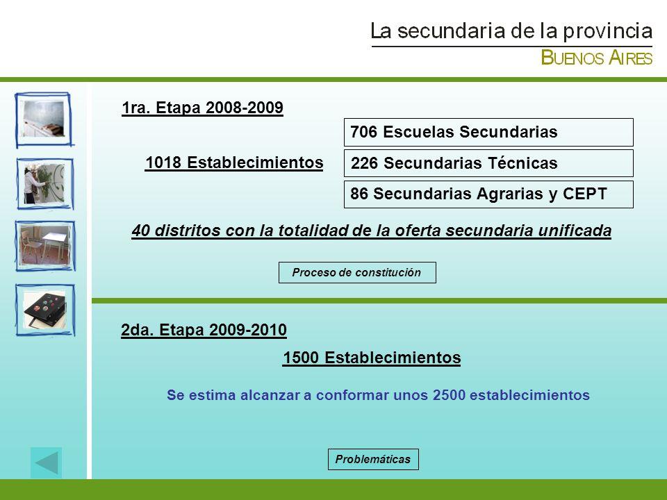 1ra. Etapa 2008-2009 2da. Etapa 2009-2010 1018 Establecimientos 706 Escuelas Secundarias 226 Secundarias Técnicas 86 Secundarias Agrarias y CEPT 1500