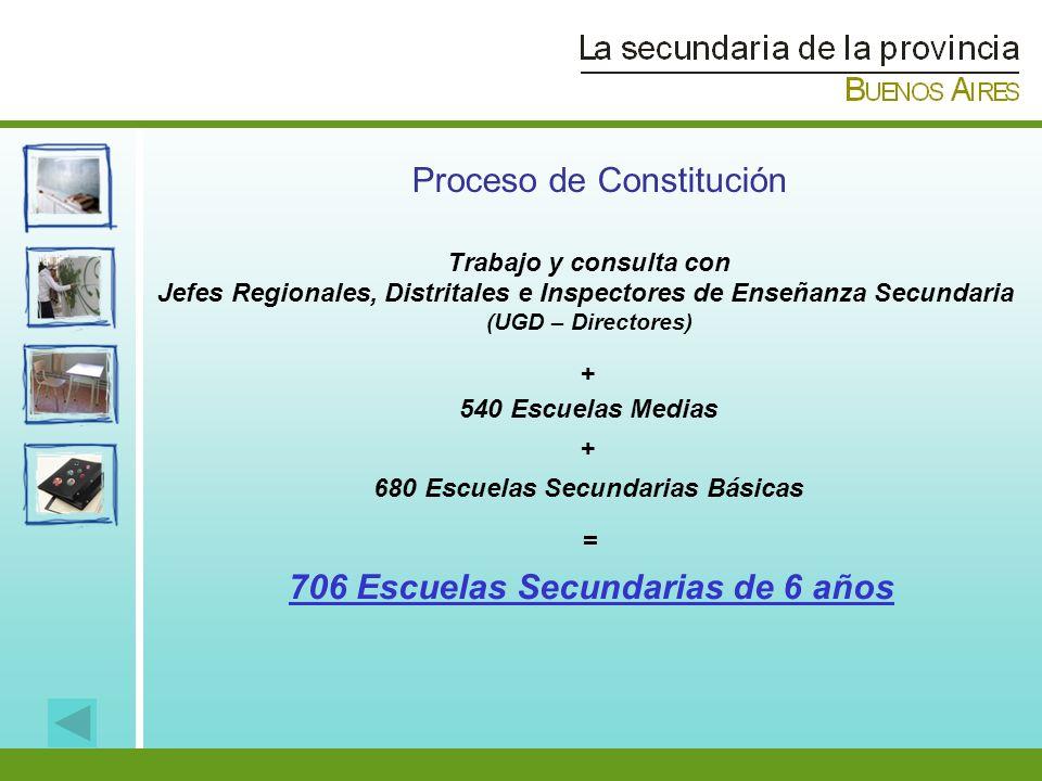 Proceso de Constitución Trabajo y consulta con Jefes Regionales, Distritales e Inspectores de Enseñanza Secundaria (UGD – Directores) 540 Escuelas Med