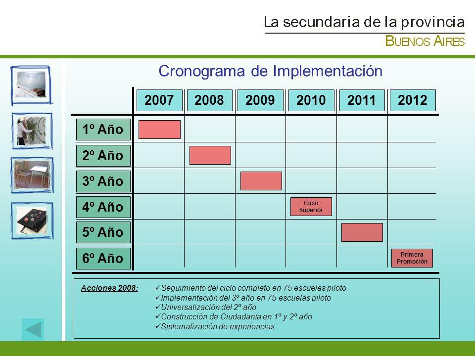 Cronograma de Implementación 200720082009201020112012 1º Año 2º Año 3º Año 4º Año 5º Año 6º Año Ciclo Superior Primera Promoción Acciones 2008: Seguim