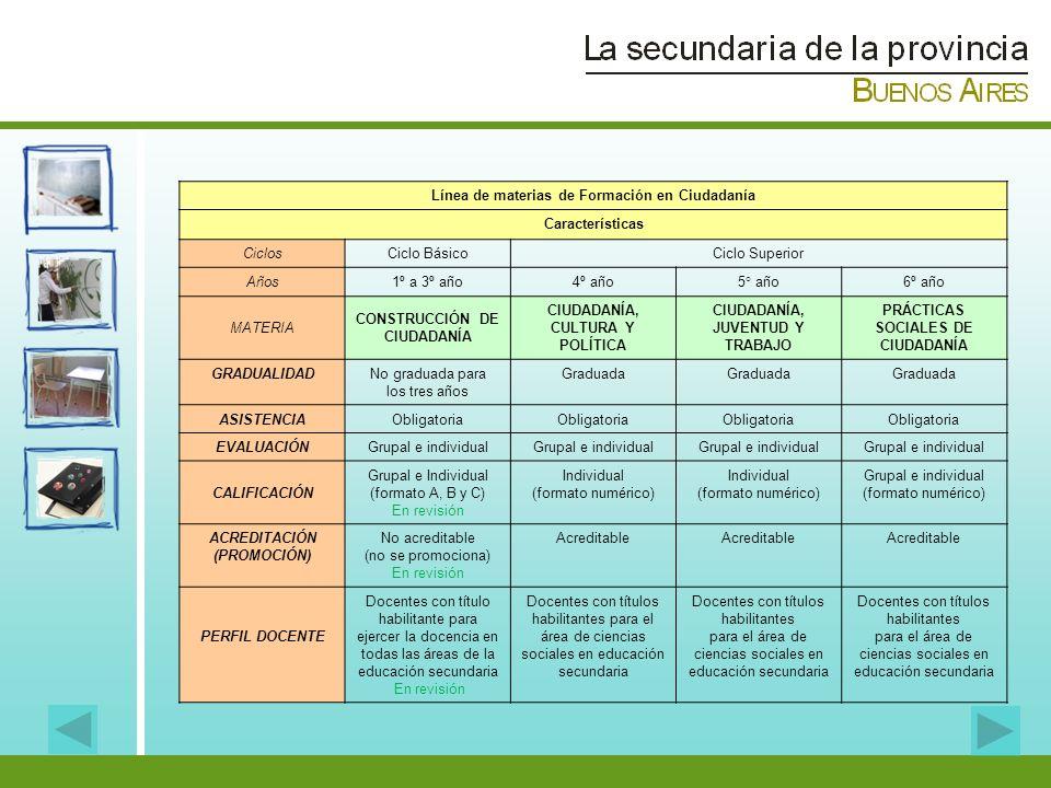 Línea de materias de Formación en Ciudadanía Características CiclosCiclo BásicoCiclo Superior Años1º a 3º año4º año5° año6º año MATERIA CONSTRUCCIÓN D