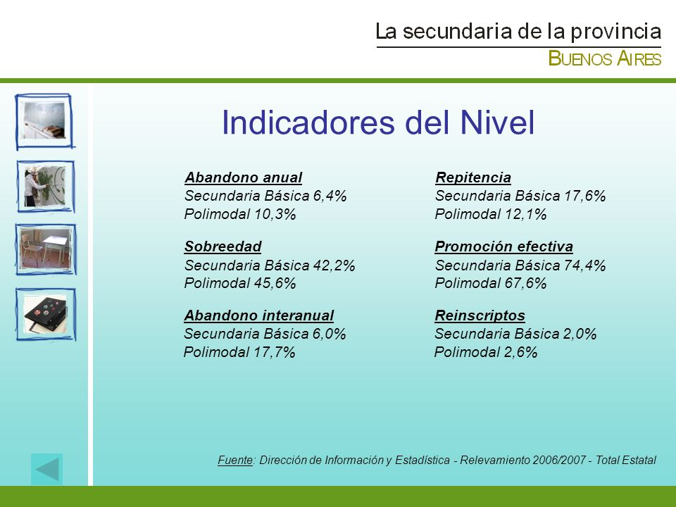 Indicadores del Nivel Abandono anual Secundaria Básica 6,4% Polimodal 10,3% Sobreedad Secundaria Básica 42,2% Polimodal 45,6% Abandono interanual Secu